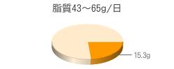 脂質15.3g(目標量43~65g/日)
