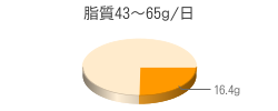 脂質16.4g(目標量43~65g/日)