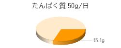 たんぱく質 15.1g(推奨量50g/日)