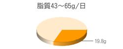 脂質19.8g(目標量43~65g/日)