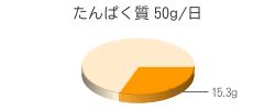たんぱく質 15.3g(推奨量50g/日)