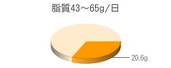 脂質20.6g(目標量43~65g/日)