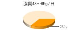 脂質22.1g(目標量43~65g/日)