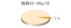 脂質3.1g(目標量43~65g/日)