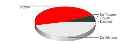 Statistiche AmiciCani