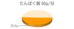 たんぱく質 25.5g(推奨量50g/日)