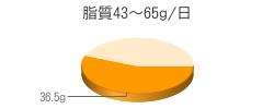 脂質36.5g(目標量43~65g/日)