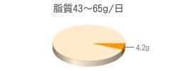 脂質4.2g(目標量43~65g/日)