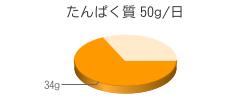 たんぱく質 34g(推奨量50g/日)
