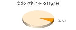 炭水化物28.6g(目標量244~341g/日)
