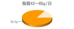 脂質54.2g(目標量43~65g/日)