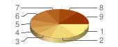 Graf ankety