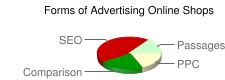 Forms of advertising online shops
