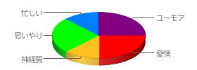 性格分析チャート