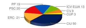 Resultados Parlamento Catalán 2012 (25-n)