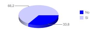 Grafico Pregunta4
