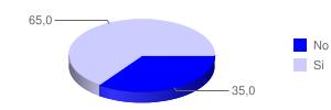 Grafico Pregunta5