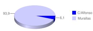 Grafico Pregunta1