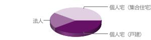 設置先データ|個人宅(戸建)40%、個人宅(集合住宅)40%、法人20%
