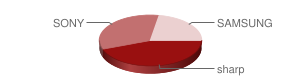壁掛けにしたテレビ・モニター|sharp44%、SONY33%、SAMSUNG27%