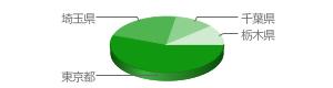 テレビの壁掛け・設置エリア|東京都56%、埼玉県22%、千葉県11%、栃木県11%