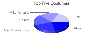 Top Five Costumes