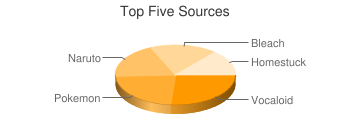 Top Five Sources