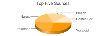 Top Five Sources
