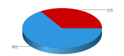 男性:66%/女性:34%