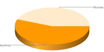 Neutrinos: 0.555555555555556 - Muones: 0.444444444444444
