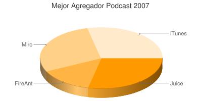 Mejor Agregador de Podcast de 2007