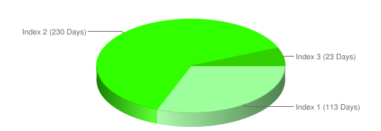 Pie chart illustrating the number of days in each band for this monitoring site