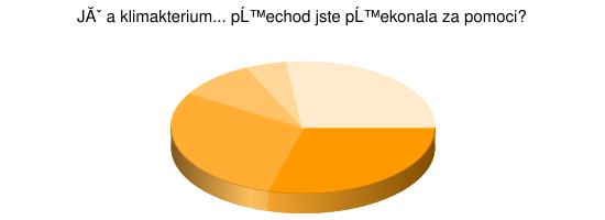 Koláčový graf