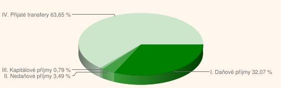 Graf č. 1. Příjmy krajů dle druhového členění rozpočtové skladby za rok 2010