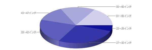 2012年株式会社クラウンクラウン テレビの壁掛け工事設置実績