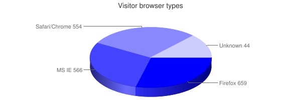 Google pie chart with php