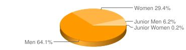 Membership Graph
