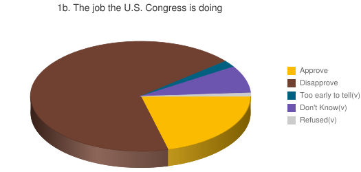 1b. The job the U.S. Congress is doing