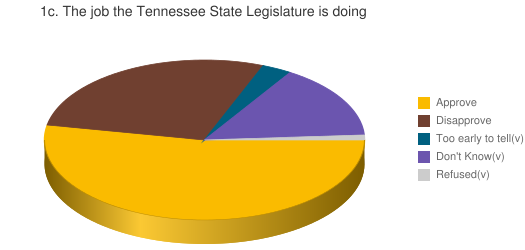 1c. The job the Tennessee State Legislature is doing