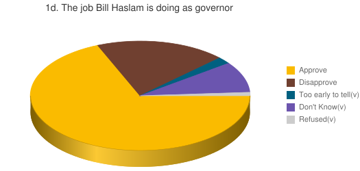 1d. The job Bill Haslam is doing as governor