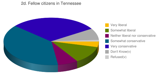 2d. Fellow citizens in Tennessee