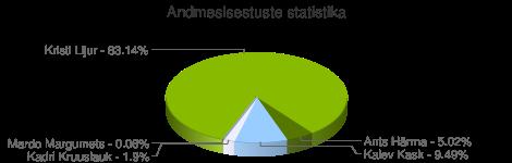 Andmesisestuste statistika
