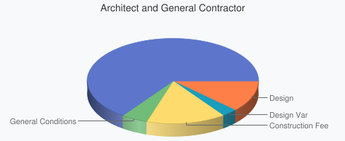 Architect and General Contractor