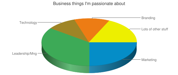 Business things I'm passionate about