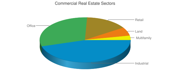 Commercial Real Estate Sectors