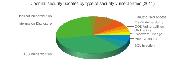 Joomla! security updates by type of security vulnerabilities (2011)