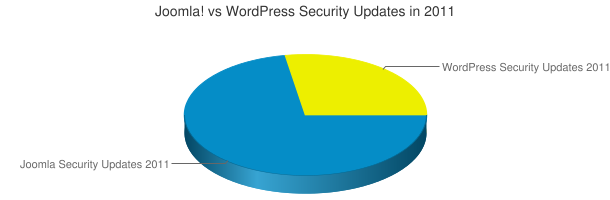 Joomla! vs WordPress Security Updates in 2011