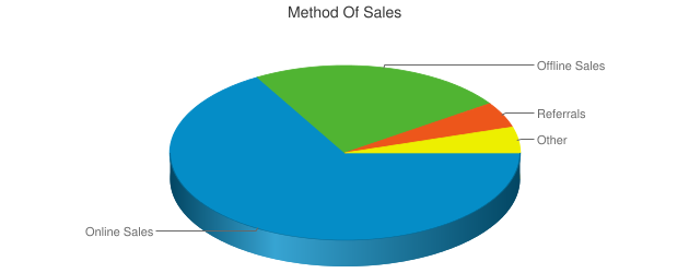 Method Of Sales