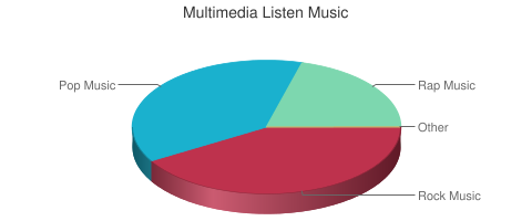 Multimedia Listen Music