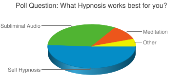 Poll Question: What Hypnosis works best for you?